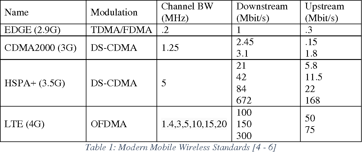 Table 10 from Data Chunking in Quasi-Synchronous DS-CDMA - Semantic