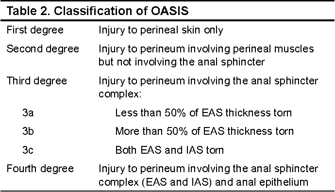 Obstetrical Anal Sphincter Injuries (OASIS): Prevention, Recognition
