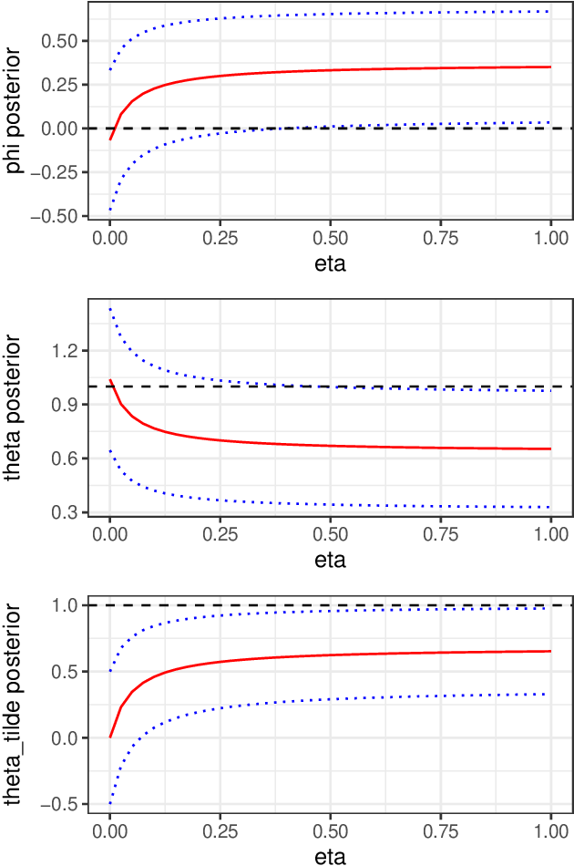 Figure 1 for Semi-Modular Inference: enhanced learning in multi-modular models by tempering the influence of components