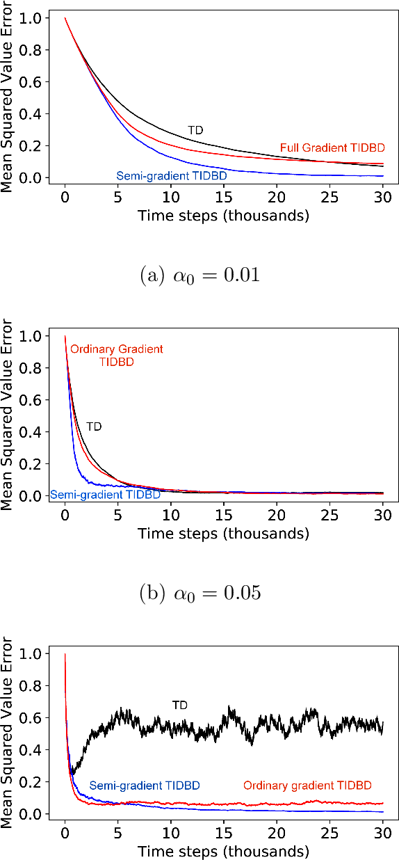 Figure 3 for Learning Feature Relevance Through Step Size Adaptation in Temporal-Difference Learning
