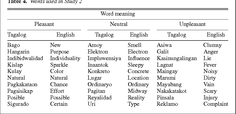 Table 4 from Spontaneous attention to word content versus emotional