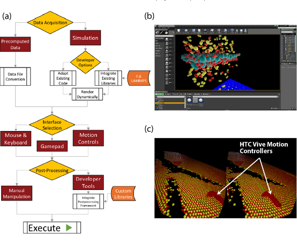 Figure 2 from Game-Engine-Assisted Research platform for