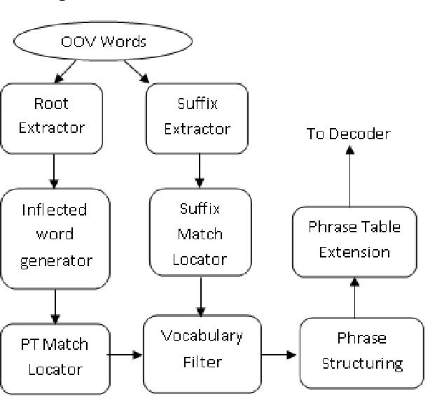 PDF] Handling OOV Words in Phrase-Based Statistical Machine