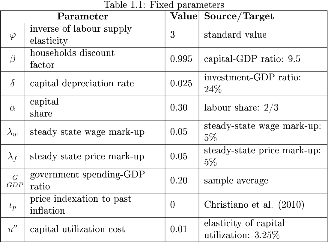 table  from essays on the effects of government spending in the  table