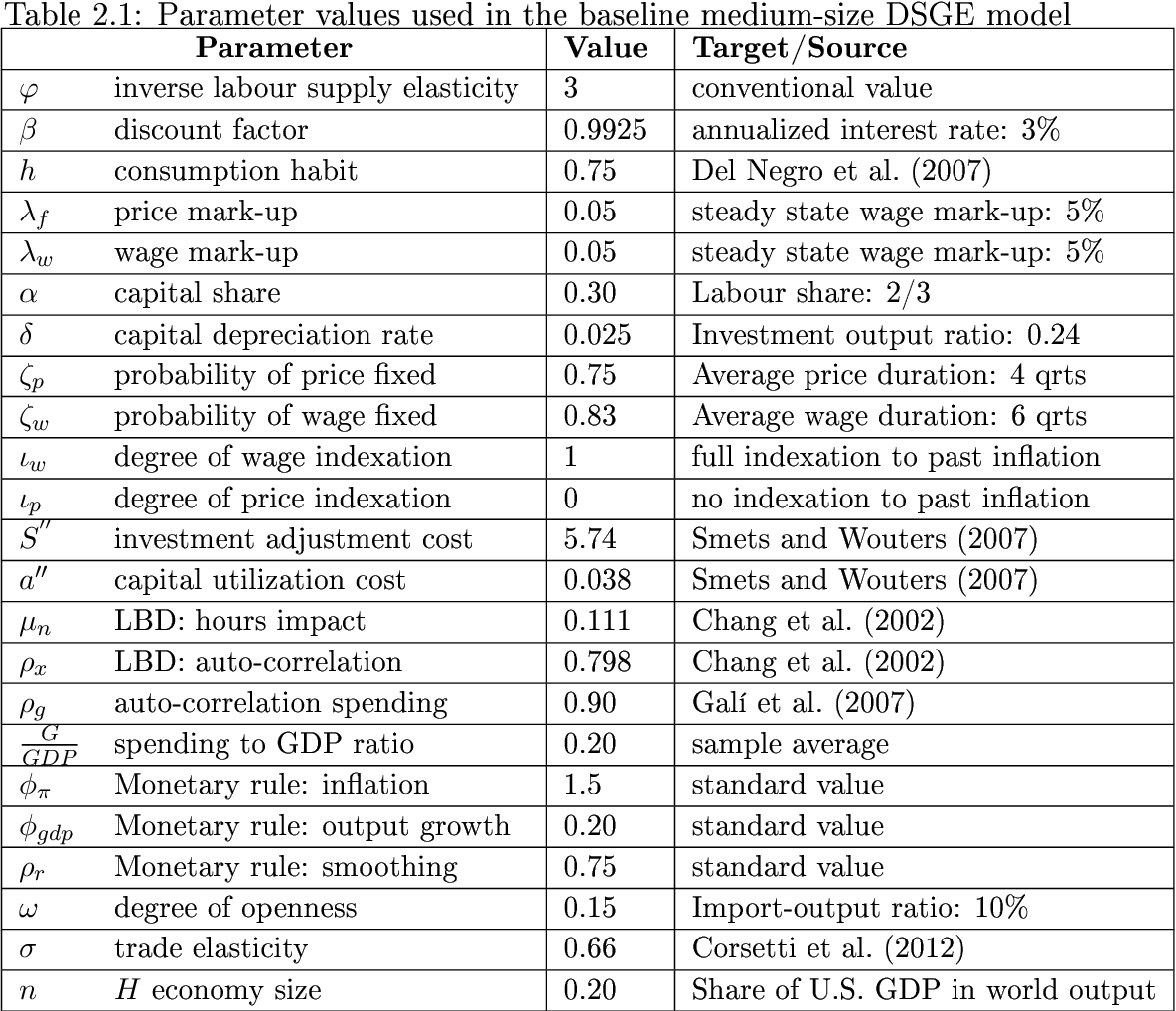 table  from essays on the effects of government spending in the  table  parameter values used in the baseline medium size dsge model