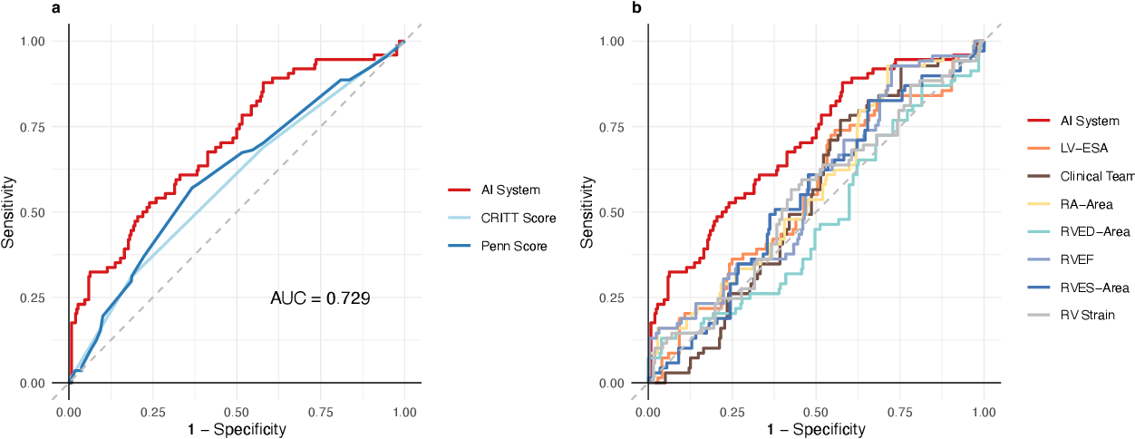 Figure 2 for Predicting post-operative right ventricular failure using video-based deep learning