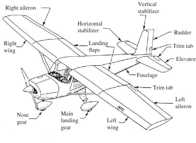 Figure 1 1 From 1 Introduction To Aerodynamics And Atmosphere 1 1