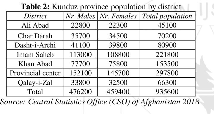 PDF] Landslide Risk Assessment in Kunduz Province