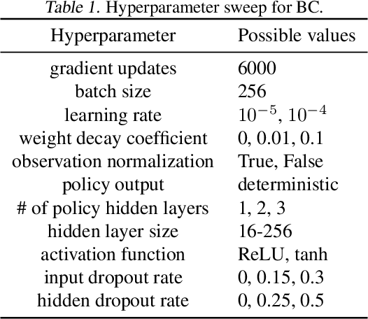 Figure 2 for Hyperparameter Selection for Imitation Learning