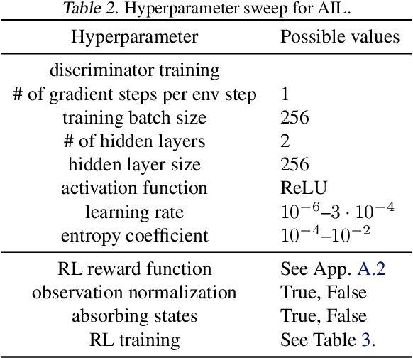 Figure 4 for Hyperparameter Selection for Imitation Learning
