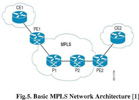 Figure 5 from Campus Network Virtualization using Multiprotocol ...