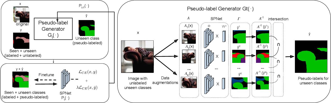 Figure 3 for A Closer Look at Self-training for Zero-Label Semantic Segmentation