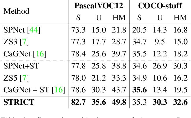 Figure 2 for A Closer Look at Self-training for Zero-Label Semantic Segmentation