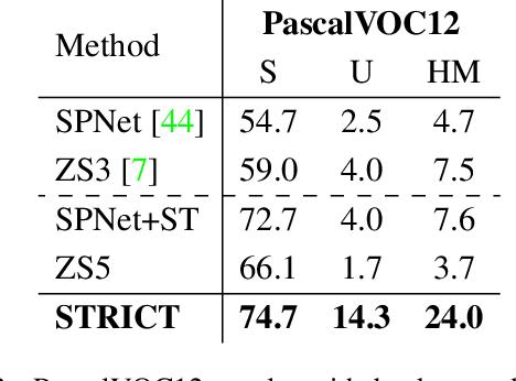 Figure 4 for A Closer Look at Self-training for Zero-Label Semantic Segmentation