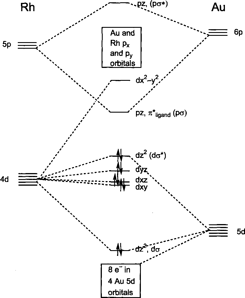 qualitative molecular orbital diagram of 2