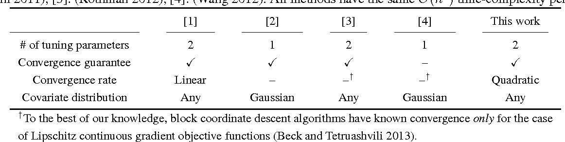 Figure 1 for Scalable sparse covariance estimation via self-concordance