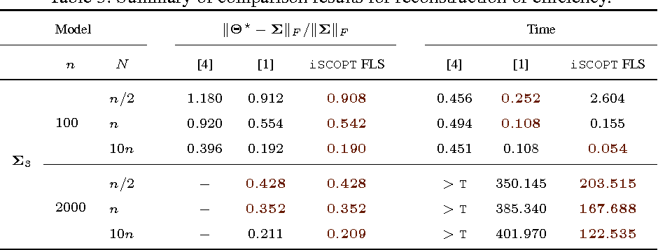 Figure 4 for Scalable sparse covariance estimation via self-concordance