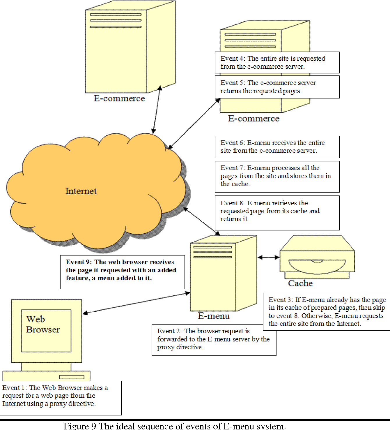 Figure 9 From 36 F E Commerce Standard Users Interface Design Diagram Of Web Browser Requesting A Page Server The Ideal Sequence Events Menu System