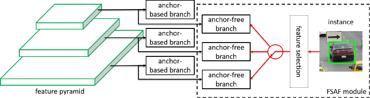 Figure 4 for Feature Selective Anchor-Free Module for Single-Shot Object Detection