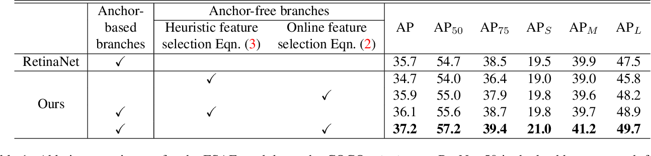 Figure 1 for Feature Selective Anchor-Free Module for Single-Shot Object Detection