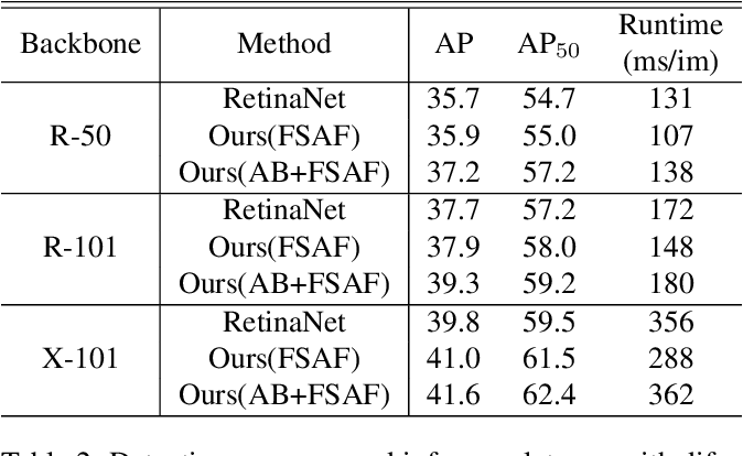 Figure 3 for Feature Selective Anchor-Free Module for Single-Shot Object Detection