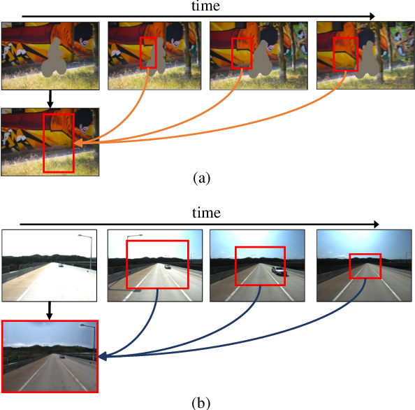 Figure 1 for Copy-and-Paste Networks for Deep Video Inpainting