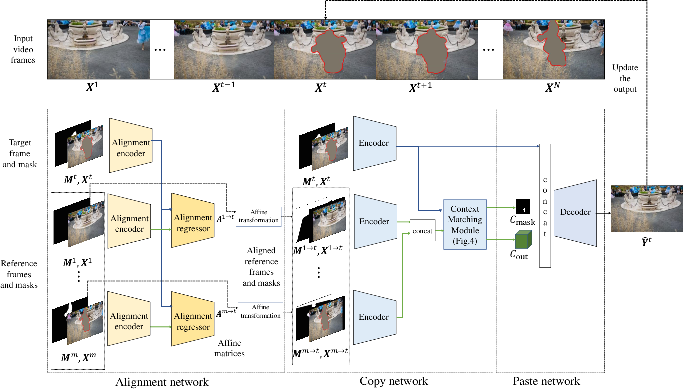 Figure 3 for Copy-and-Paste Networks for Deep Video Inpainting