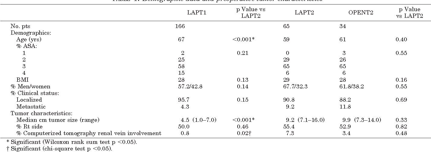 Table 1 From Laparoscopic Radical Nephrectomy For Large Greater