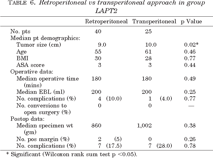 Table 6 From Laparoscopic Radical Nephrectomy For Large Greater