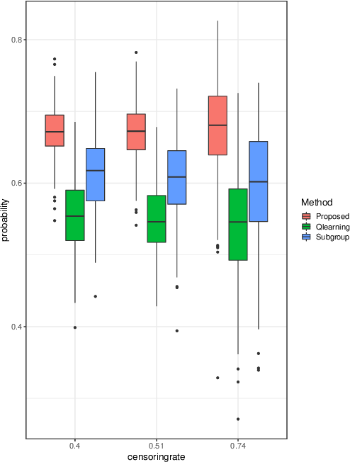 Figure 3 for Multicategory Angle-based Learning for Estimating Optimal Dynamic Treatment Regimes with Censored Data