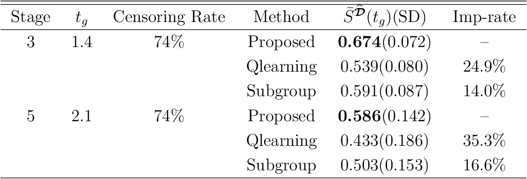 Figure 2 for Multicategory Angle-based Learning for Estimating Optimal Dynamic Treatment Regimes with Censored Data