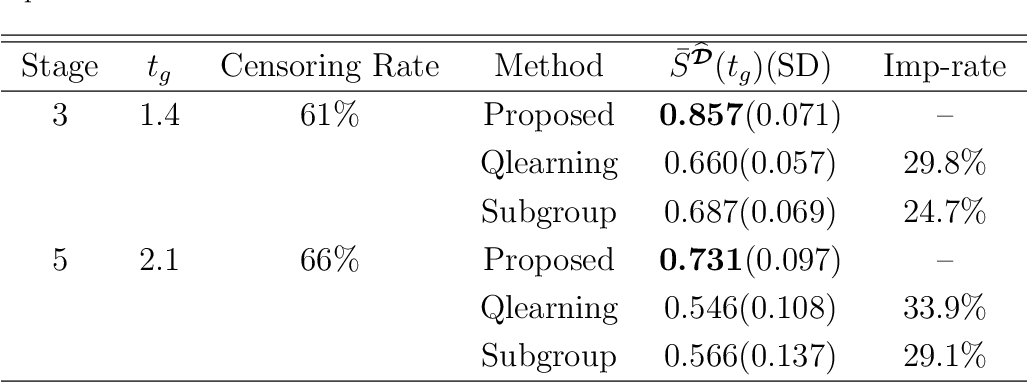 Figure 4 for Multicategory Angle-based Learning for Estimating Optimal Dynamic Treatment Regimes with Censored Data