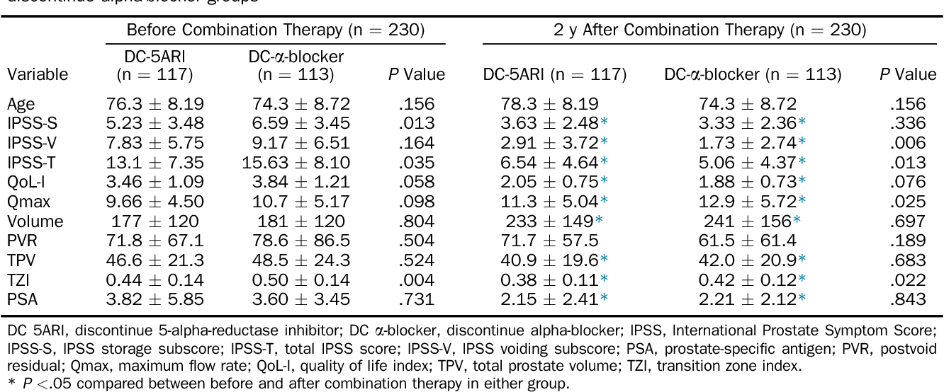 Progression Of Lower Urinary Tract Symptoms After Discontinuation Of 1 Medication From 2 Year Combined Alpha Blocker And 5 Alpha Reductase Inhibitor Therapy