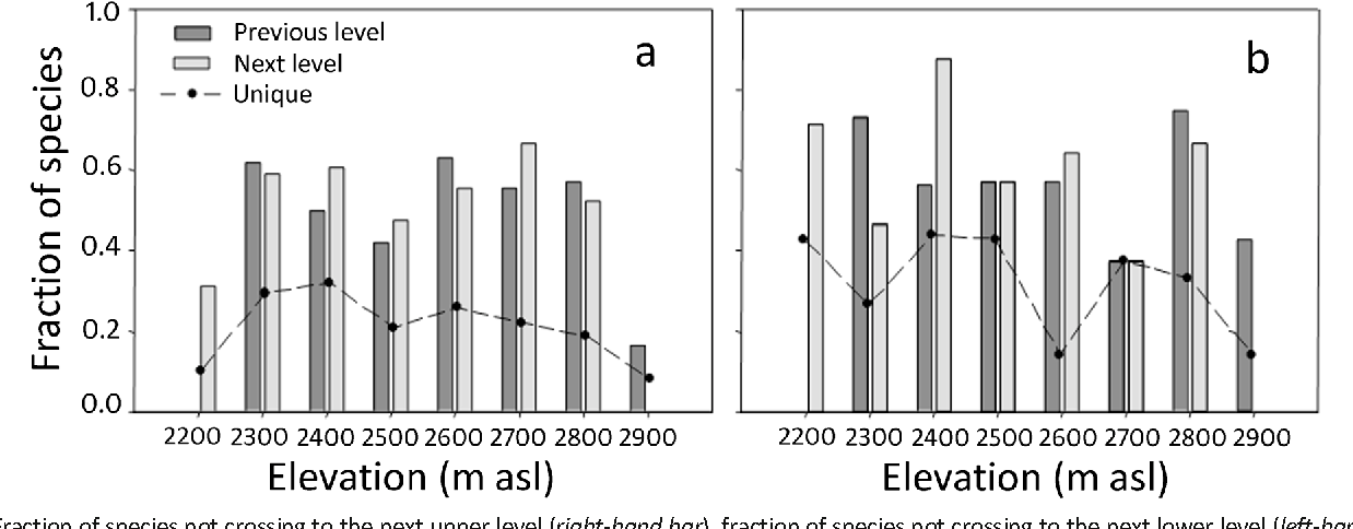 Fig 3 Fraction of species not crossing to the next upper level (right-hand bar), fraction of species not crossing to the next lower level (left-hand bar), and fraction of species exclusive (unique) to the elevation band, a for flower visitor communities and b for flowering plant communities.