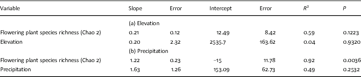 Table 2 Multiple linear regression between (a) insect species richness (Chao 2) per elevationwith altitude and flowering plant species richness (Chao 2) per elevation, and (b) insect species richness (Chao 2) per month withmean monthly precipitation and flowering plant species richness (Chao 2) per month.