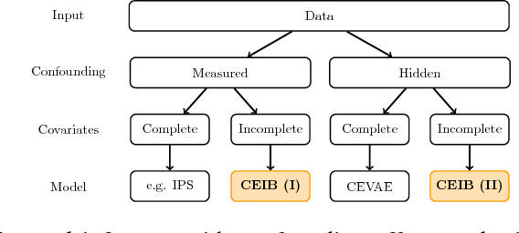 Figure 1 for Estimating Causal Effects With Partial Covariates For Clinical Interpretability