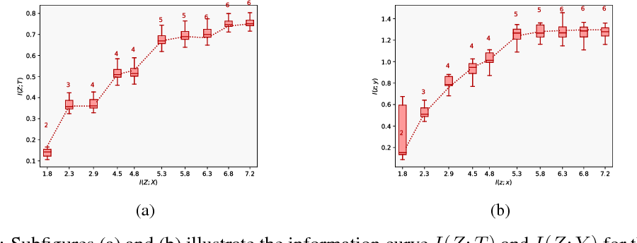 Figure 4 for Estimating Causal Effects With Partial Covariates For Clinical Interpretability