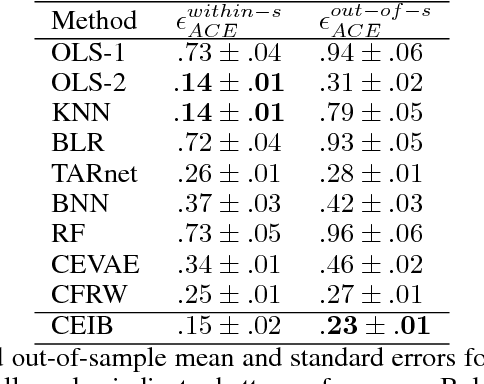 Figure 2 for Estimating Causal Effects With Partial Covariates For Clinical Interpretability