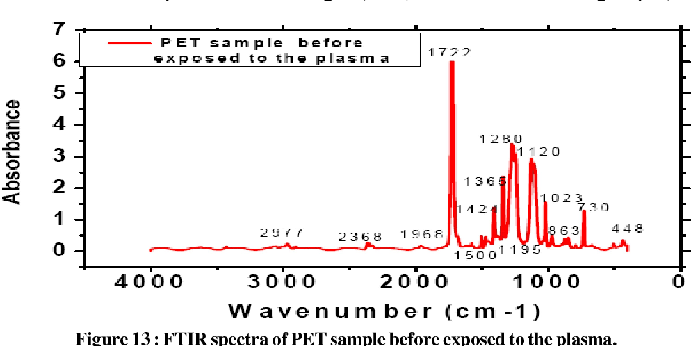 Figure 13 from Effect of electrothermal plasma on polymer materials
