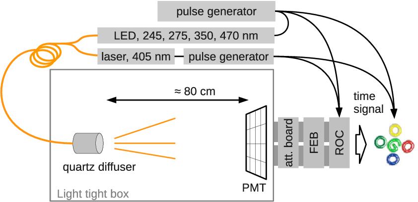 PDF] Development of a prototype camera and Monte Carlo