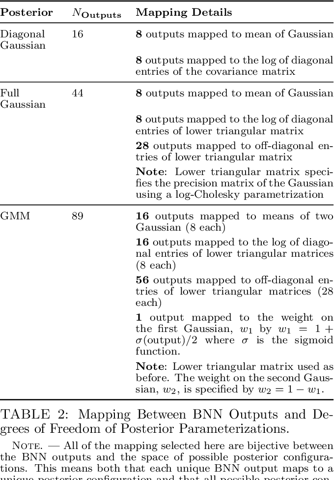 Figure 3 for Hierarchical Inference With Bayesian Neural Networks: An Application to Strong Gravitational Lensing