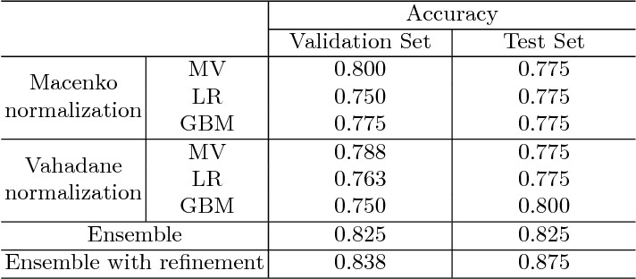 Figure 4 for Deep Learning Framework for Multi-class Breast Cancer Histology Image Classification