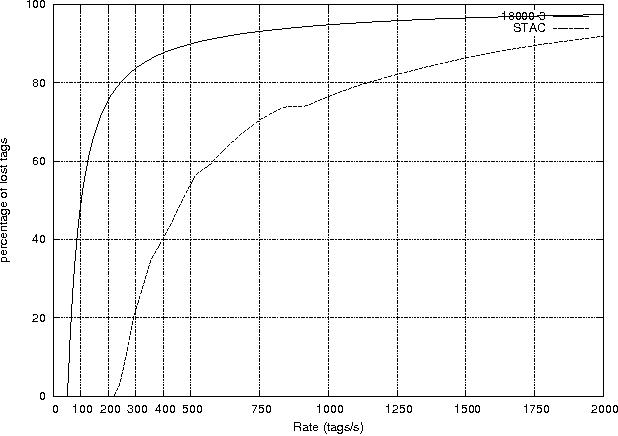 Framed Aloha Based Anti-collision Protocol for RFID tags - Semantic ...