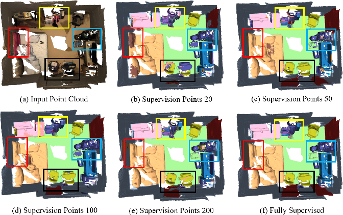 Figure 1 for Pointly-supervised 3D Scene Parsing with Viewpoint Bottleneck