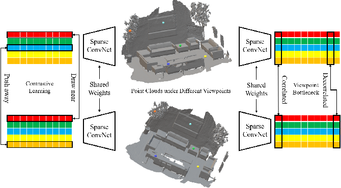 Figure 2 for Pointly-supervised 3D Scene Parsing with Viewpoint Bottleneck