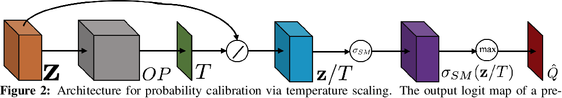 Figure 3 for Local Temperature Scaling for Probability Calibration