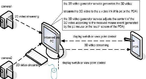 VICSDA: using virtual communities to secure service discovery and ...