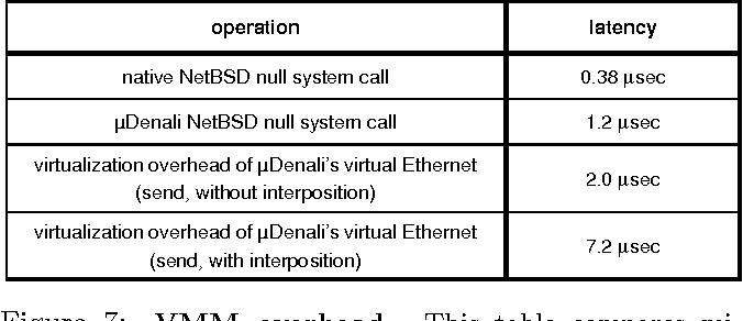 """Figure 7: VMM overhead. This table compares microbenchmarks run on Linux executing directly on physical hardware, and on our ported NetBSD executing on µDenali. The """"virtualization overhead of µDenali's virtual Ethernet"""" latencies show the overhead introduced when packets are sent through a virtual Ethernet device, excluding the physical Ethernet send costs. The cost of the interposition machinery is shown by comparing the """"without interposition"""" and """"with interposition"""" cases."""