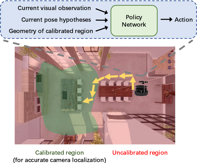 Figure 1 for Active Visual Localization in Partially Calibrated Environments