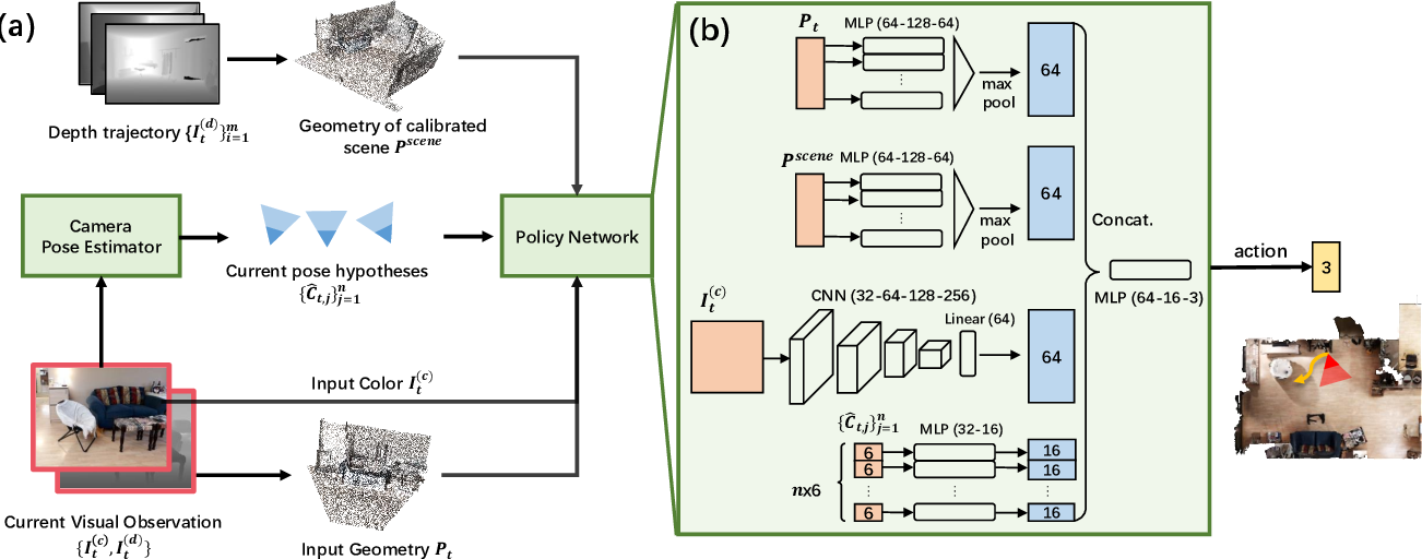 Figure 3 for Active Visual Localization in Partially Calibrated Environments